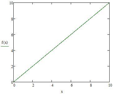 lineær funktion